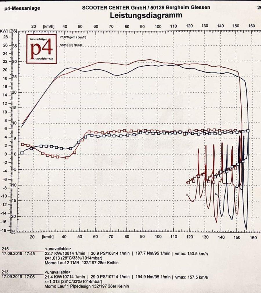 Tmr Performance Part - Auspuffanlage -Gilera Runner - Leistungsdiagramm 7
